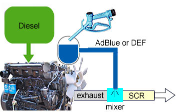 what is adblue diesel exhaust fluid def. Black Bedroom Furniture Sets. Home Design Ideas